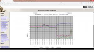 G1 työajanseuranta - Lämpötilaseuranta